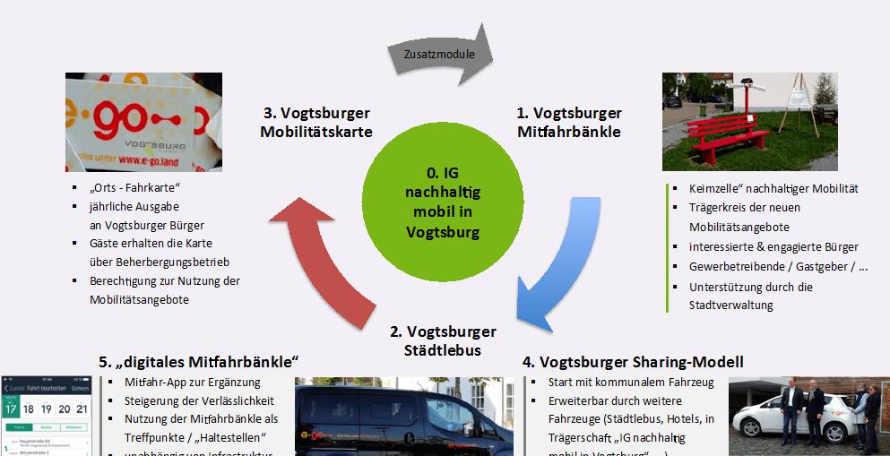 Vogtsburg